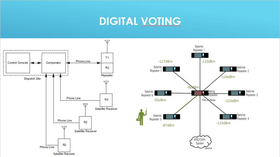 Mototorbo Digital Voting
